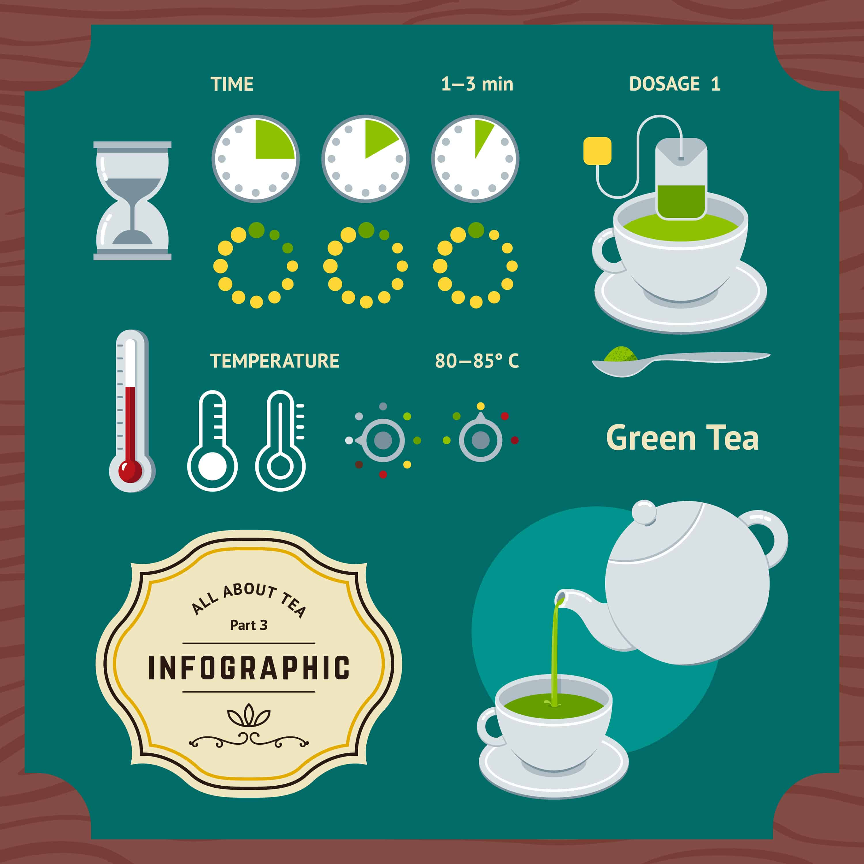 Brewing Green Tea Infographic with Clocks and Thermometers Icons